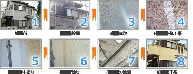 外壁塗装工事の施工の流れ
