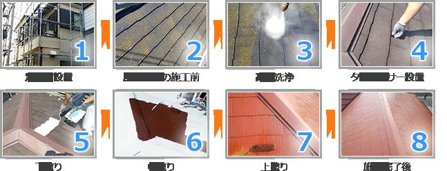 屋根塗装工事の施工の流れ