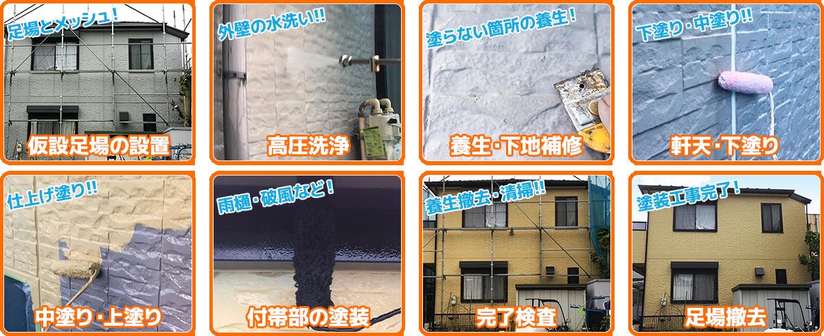 足場・洗浄・下地処理・塗装など外壁塗装工事の流れ