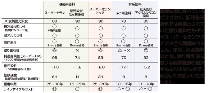 スーパーセランアクアの相対比較表
