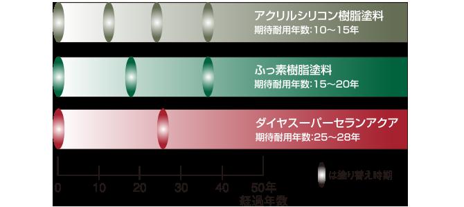 スーパーセランアクアのライフサイクルコスト