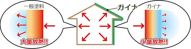 断熱塗料ガイナ(GAINA)で放熱を抑える