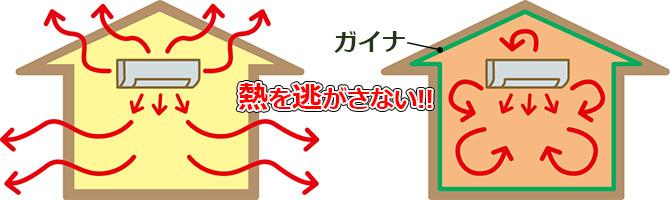 断熱塗料ガイナ(GAINA)で暖房効果を高める