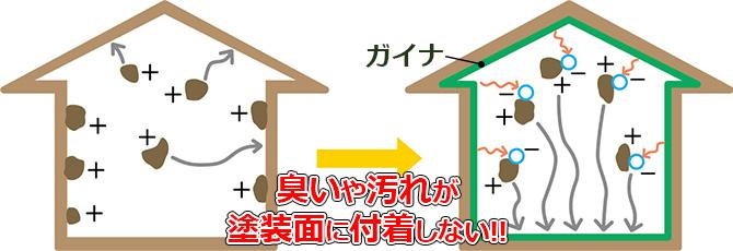 断熱塗料ガイナ(GAINA)の臭い対策