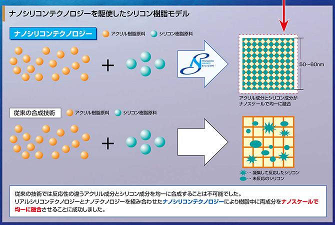 ナノシリコンテクノロジーを駆使したシリコン樹脂モデル