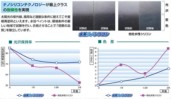 水系ナノシリコンの光沢保持率と色差の変化