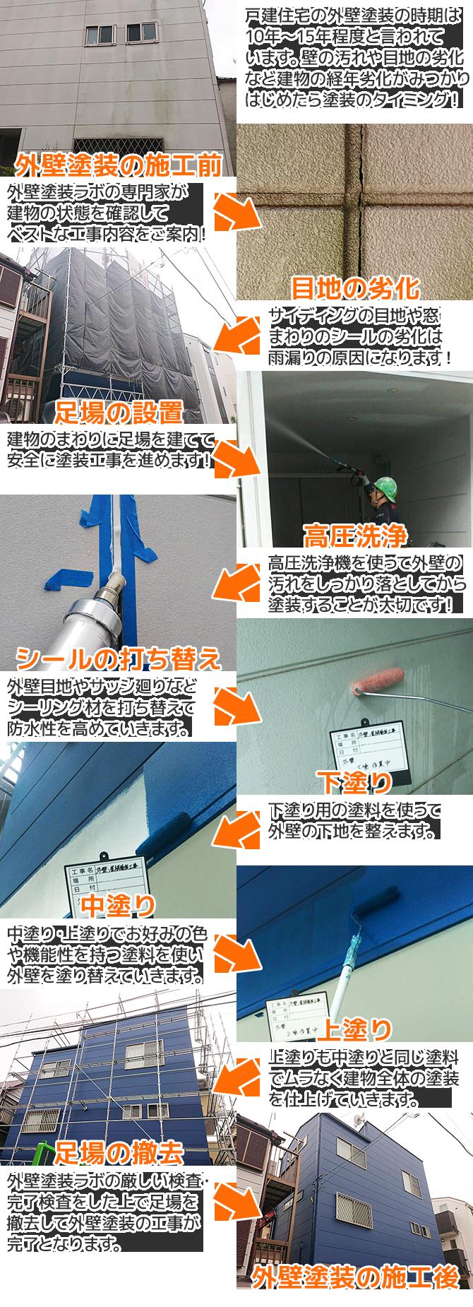 外壁塗装工事の方法・施工の流れ