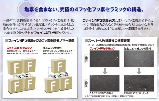 4フッ化エチレンを主成分としたフッ素樹脂を持つ塗料!