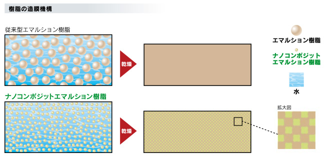 ナノコンポジットWの樹脂の塗膜機構