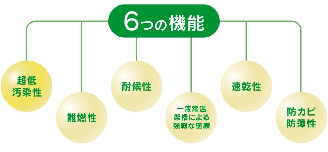 ナノコンポジットWの6つの機能