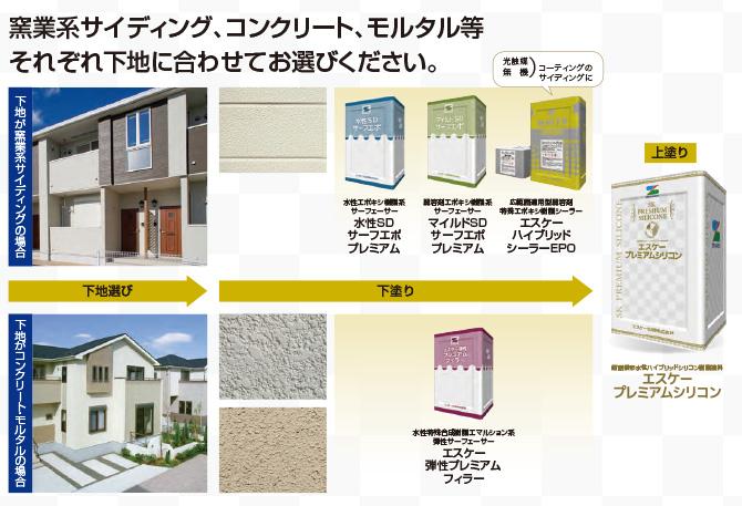 サイディング外壁もモルタル外壁も塗装可能