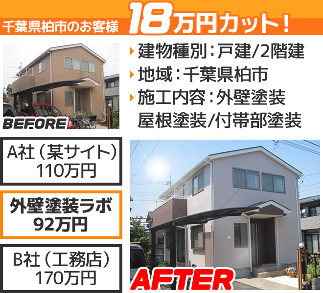 千葉県柏市の外壁塗装ラボの相見積もり価格の比較